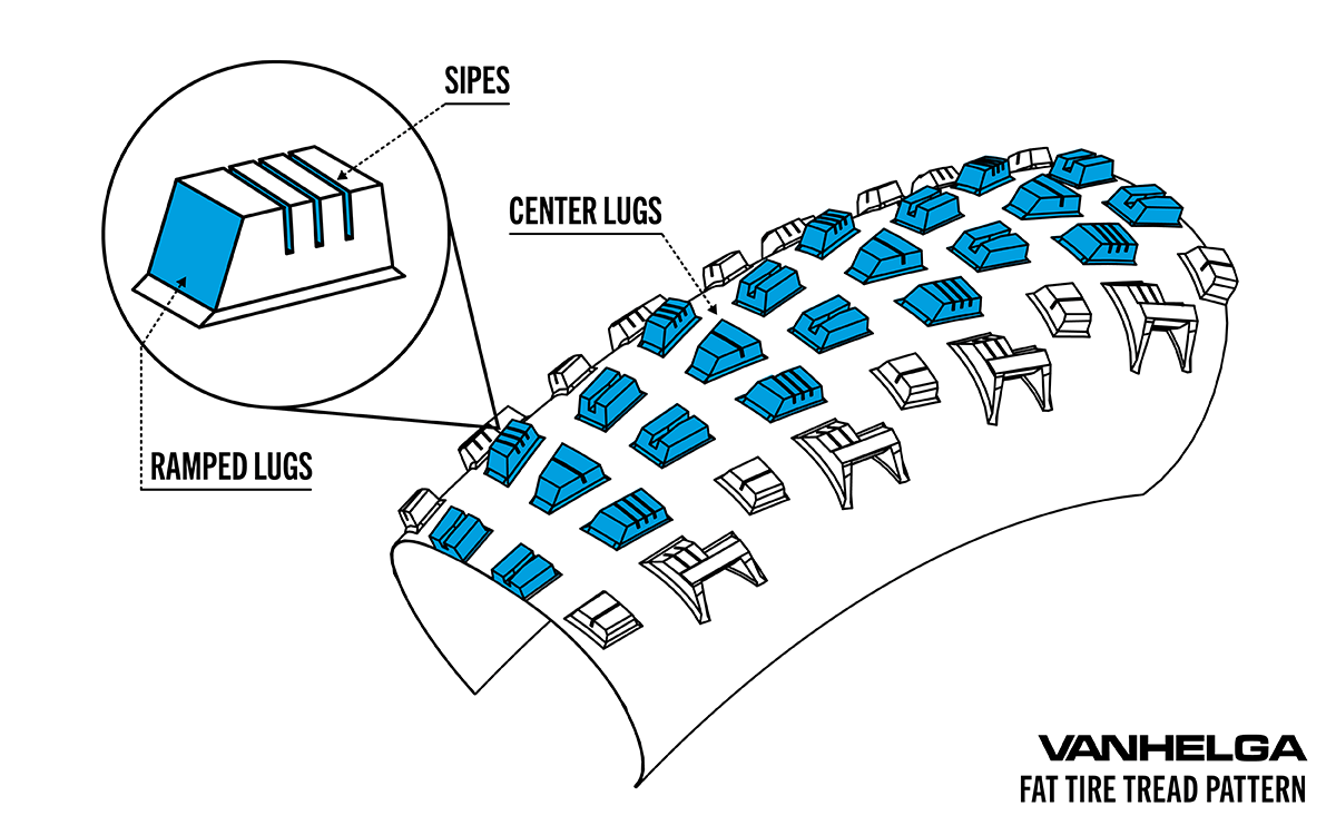Illustrated diagram of a fat bike tire with center lugs highlighted, and a closeup of ramped lugs with siping.