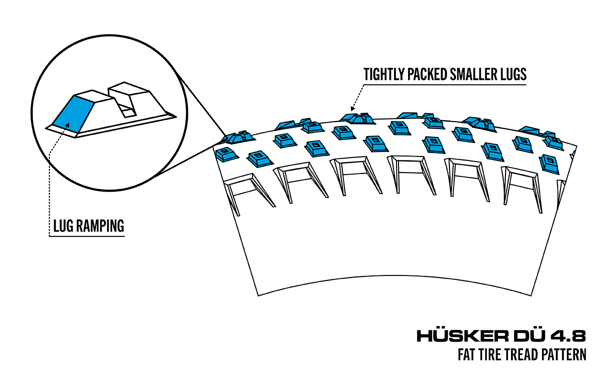 Illustrated diagram that highlights the size, spacing, and ramping of lugs on a fat bike tire.