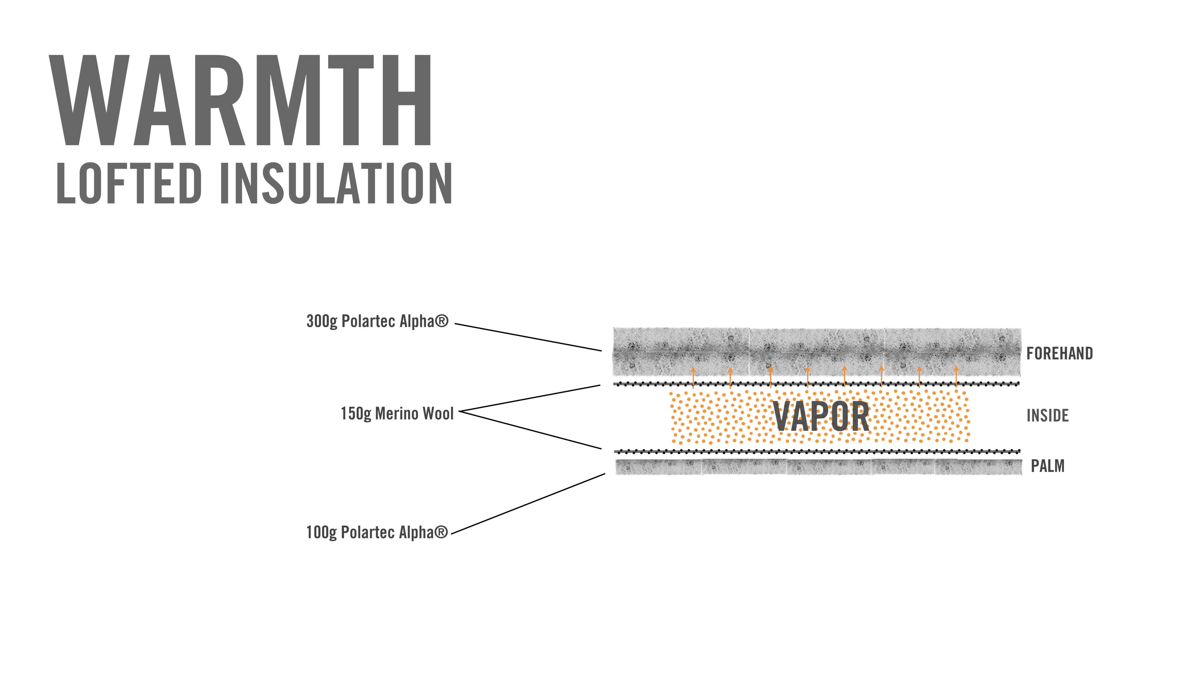 Warmth - Lofted insulation - illustration of merino wool in between 2 layers of Polartec Alpha insulation